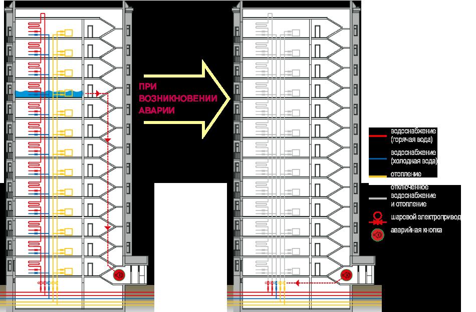 Схемы систем отопления двухэтажного многоквартирного дома